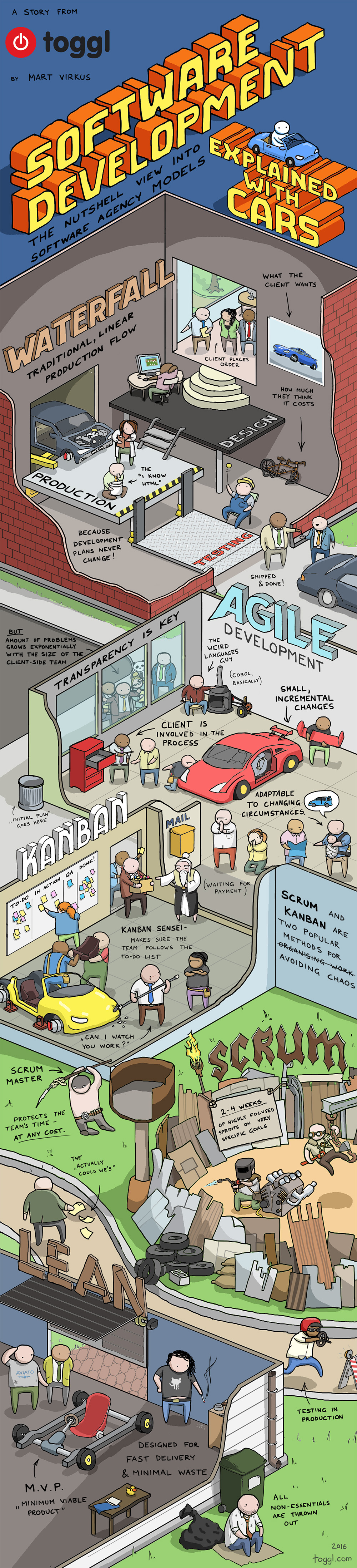 Métodos de desarrollo de software explicados con coches